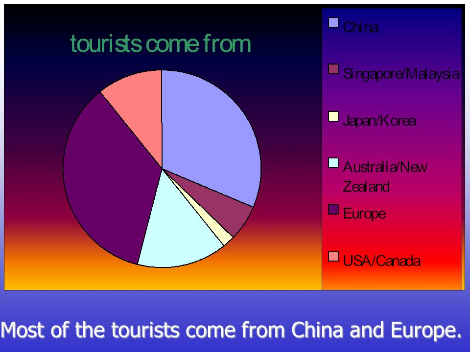 Most of the tourists come from China and Europe.
