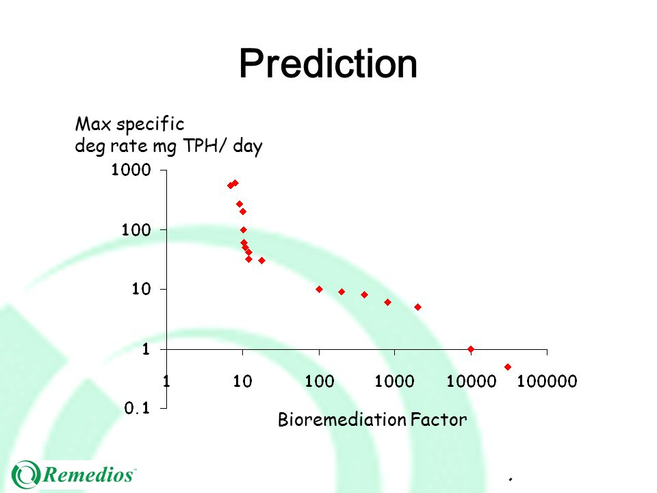 Max specific deg rate mg TPH/ day Bioremediation Factor Prediction