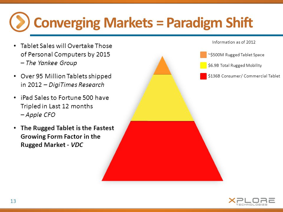 Converging Markets = Paradigm Shift 13 ~$500M Rugged Tablet Space $6.9B Total Rugged Mobility $136B Consumer/ Commercial Tablet Tablet Sales will Overtake Those of Personal Computers by 2015 – The Yankee Group Over 95 Million Tablets shipped in 2012 – DigiTimes Research iPad Sales to Fortune 500 have Tripled in Last 12 months – Apple CFO The Rugged Tablet is the Fastest Growing Form Factor in the Rugged Market - VDC Information as of 2012