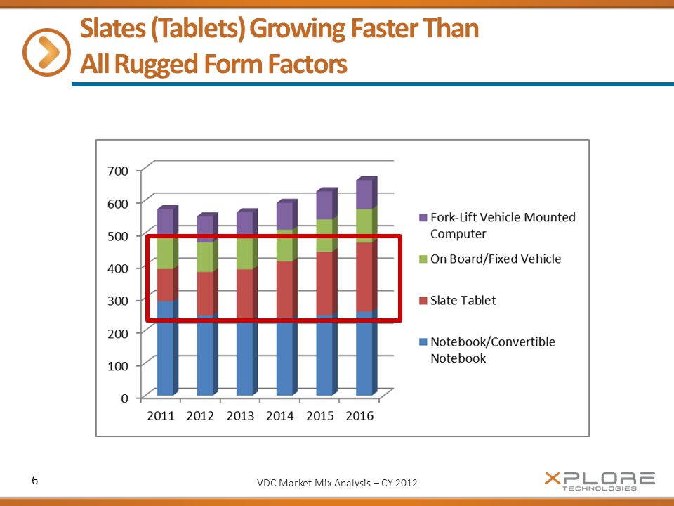 Slates (Tablets) Growing Faster Than All Rugged Form Factors VDC Market Mix Analysis – CY 2012 6