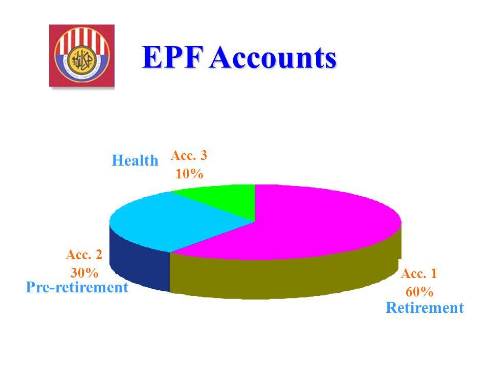 EPF Accounts Acc. 1 60% Acc. 2 30% Acc. 3 10% Health Retirement Pre-retirement