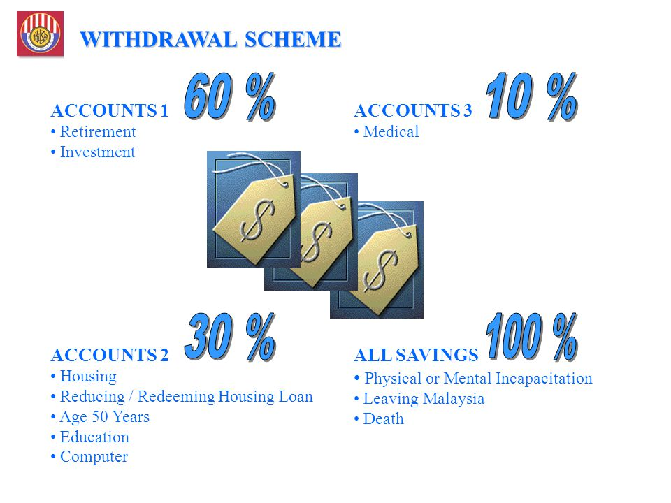 WITHDRAWAL SCHEME ACCOUNTS 1 Retirement Investment ACCOUNTS 2 Housing Reducing / Redeeming Housing Loan Age 50 Years Education Computer ALL SAVINGS Ph