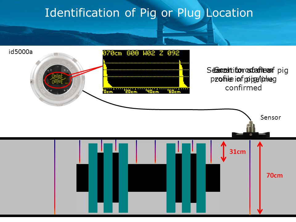 70cm 31cm Identification of Pig or Plug Location Location of clear zone in pipeline confirmed id5000a Sensor Search for start of pig Scan to confirm profile of pig/plug
