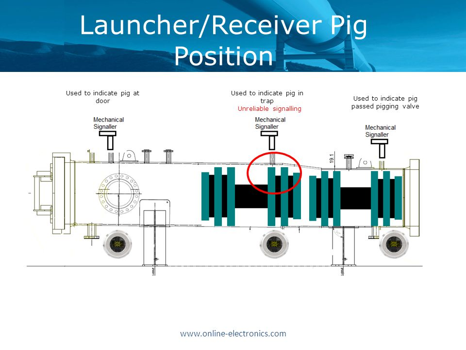 www.online-electronics.com Launcher/Receiver Pig Position Used to indicate pig at door Used to indicate pig in trap Used to indicate pig passed pigging valve Unreliable signalling