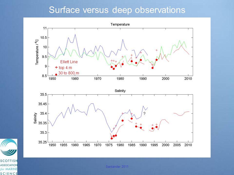 Santander 2011 Surface versus deep observations Ellett Line + top 4 m ● 30 to 800 m