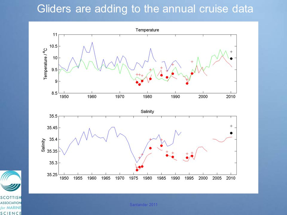 Gliders are adding to the annual cruise data