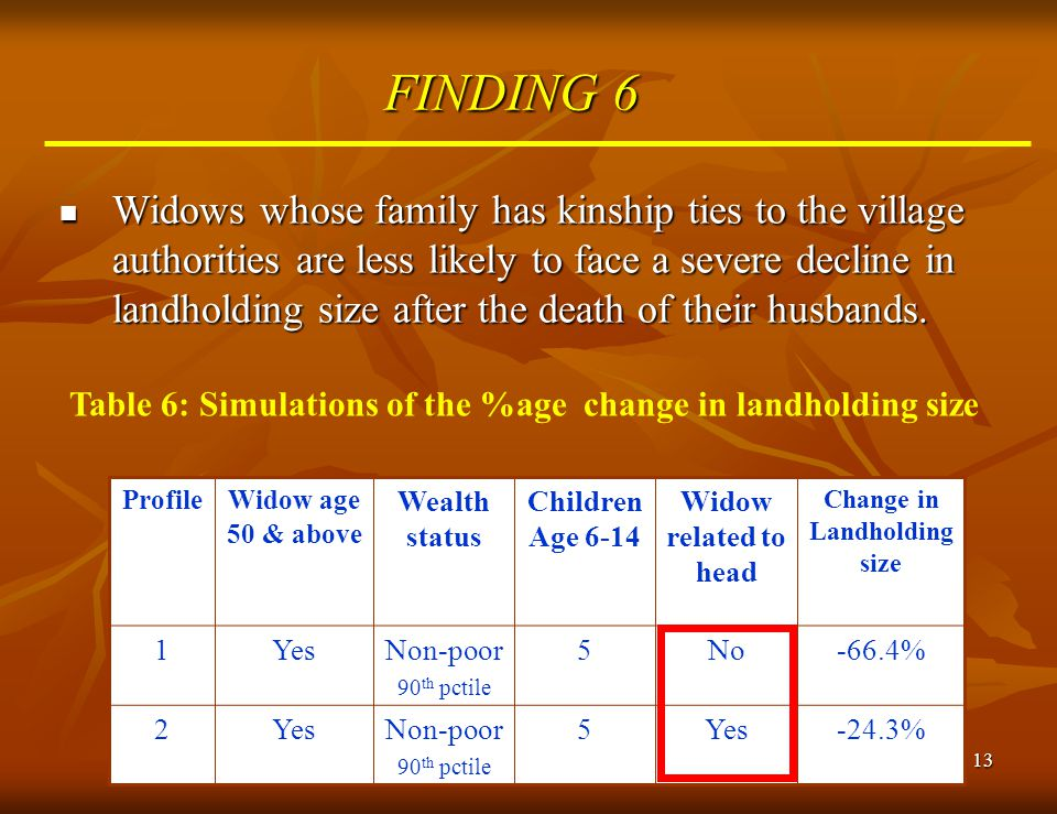 13 FINDING 6 Widows whose family has kinship ties to the village authorities are less likely to face a severe decline in landholding size after the de