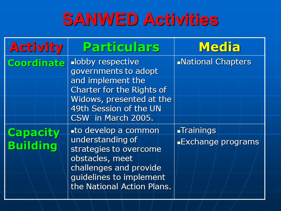 SANWED Activities ActivityParticularsMedia Coordinate lobby respective governments to adopt and implement the Charter for the Rights of Widows, presented at the 49th Session of the UN CSW in March 2005.