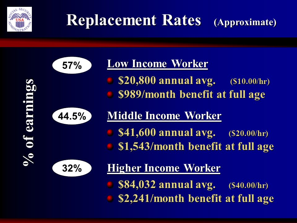 Replacement Rates (Approximate) Replacement Rates (Approximate) Low Income Worker $20,800 annual avg. ($10.00/hr) $989/month benefit at full age Middl