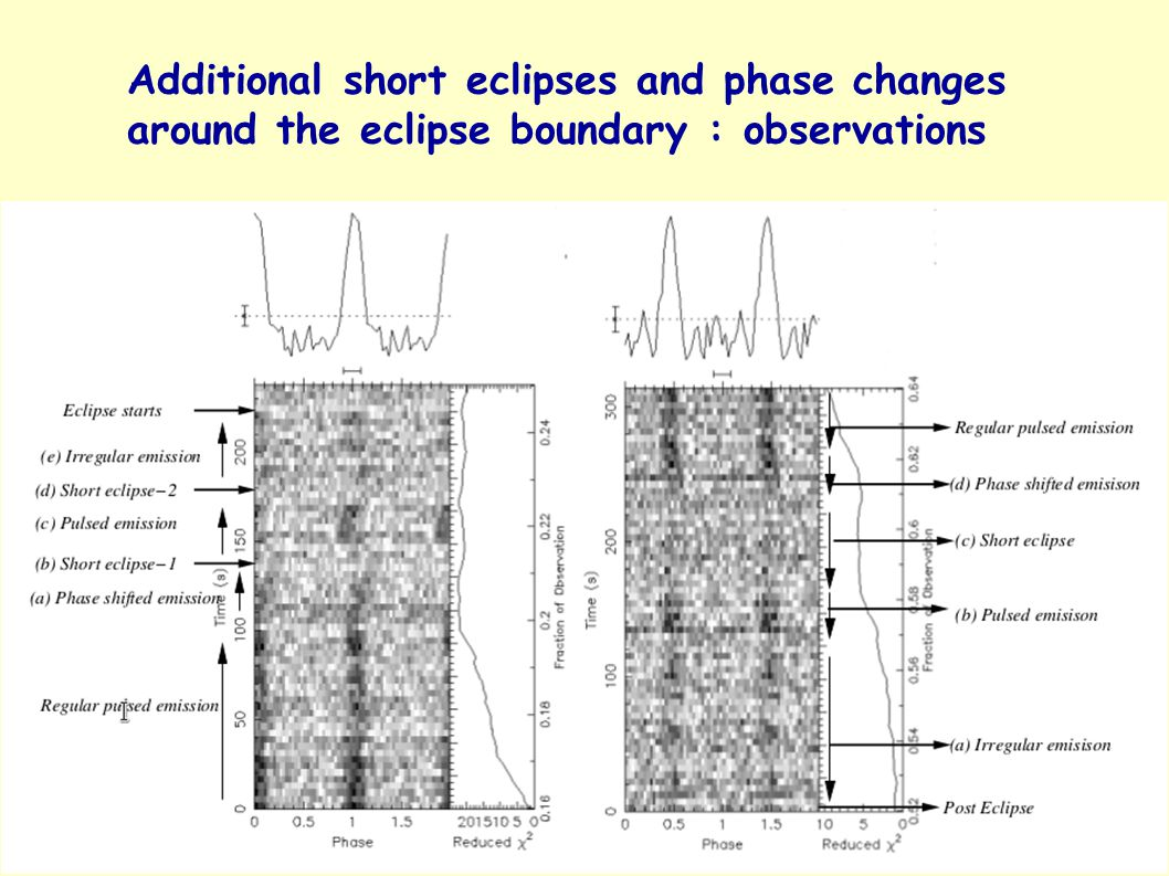 23 Additional short eclipses and phase changes around the eclipse boundary : observations
