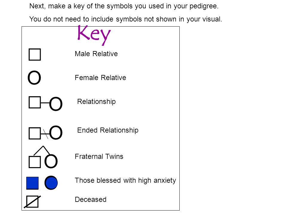 Next, make a key of the symbols you used in your pedigree.
