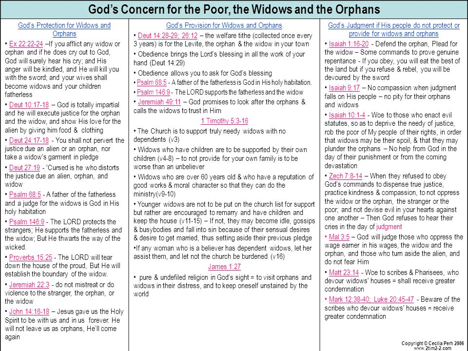 God's Concern for the Poor, the Widows and the Orphans God's Protection for Widows and Orphans Ex 22:22-24 –If you afflict any widow or orphan and if he does cry out to God, God will surely hear his cry; and His anger will be kindled, and He will kill you with the sword; and your wives shall become widows and your children fatherless Deut 10:17-18 – God is totally impartial and he will execute justice for the orphan and the widow, and show His love for the alien by giving him food & clothing Deut 24:17-18 - You shall not pervert the justice due an alien or an orphan, nor take a widow s garment in pledge Deut 27:19 - Cursed is he who distorts the justice due an alien, orphan, and widow Psalm 68:5 - A father of the fatherless and a judge for the widows is God in His holy habitation Psalm 146:9 - The LORD protects the strangers; He supports the fatherless and the widow; But He thwarts the way of the wicked.