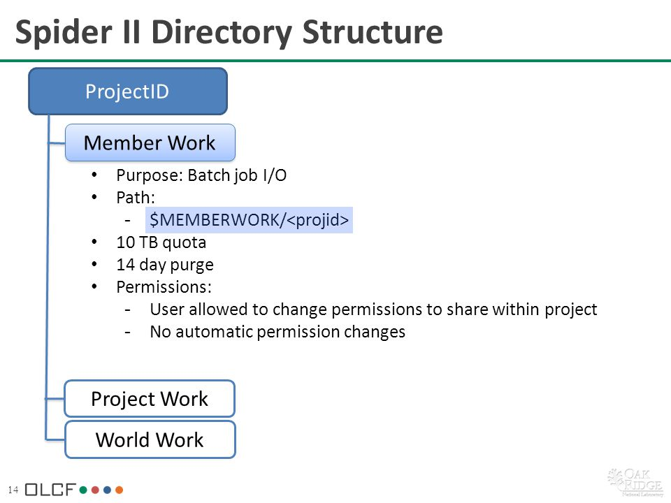 14 Purpose: Batch job I/O Path: -$MEMBERWORK/ 10 TB quota 14 day purge Permissions: -User allowed to change permissions to share within project -No automatic permission changes Spider II Directory Structure ProjectID Member Work World Work Project Work
