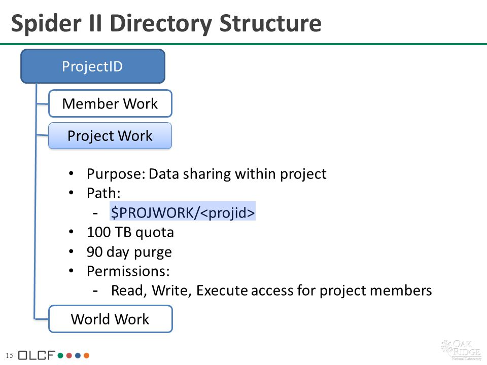 15 Purpose: Data sharing within project Path: -$PROJWORK/ 100 TB quota 90 day purge Permissions: -Read, Write, Execute access for project members Spider II Directory Structure ProjectID Member Work World Work Project Work