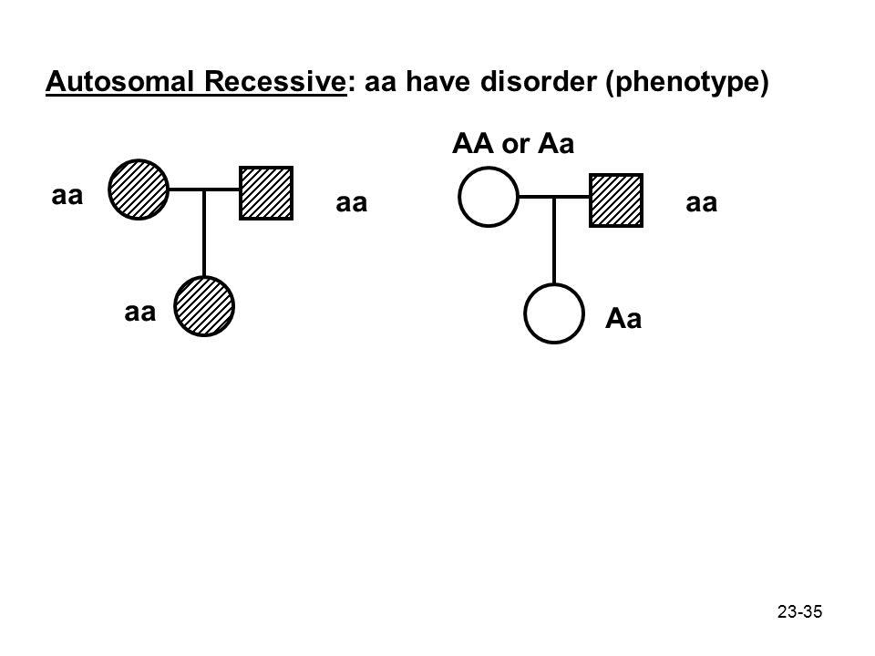 23-35 Autosomal Recessive: aa have disorder (phenotype) aa Aa AA or Aa