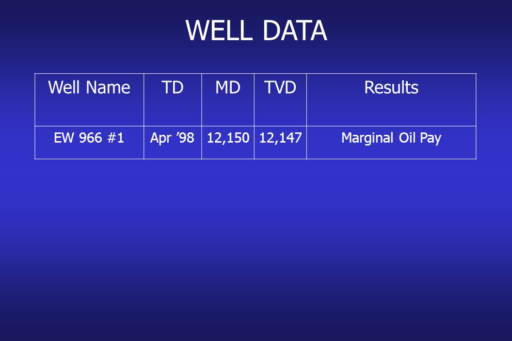 WELL DATA Well NameTDMDTVDResults EW 966 #1Apr '9812,15012,147Marginal Oil Pay