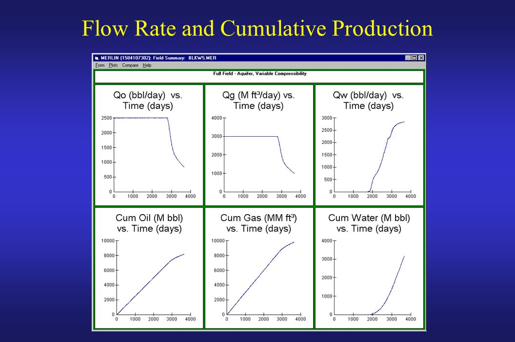 Flow Rate and Cumulative Production