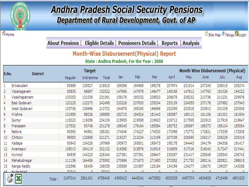 10 SOCIAL SECURITY PENSIONS