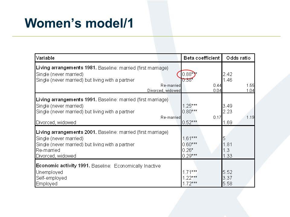 Women's model/1
