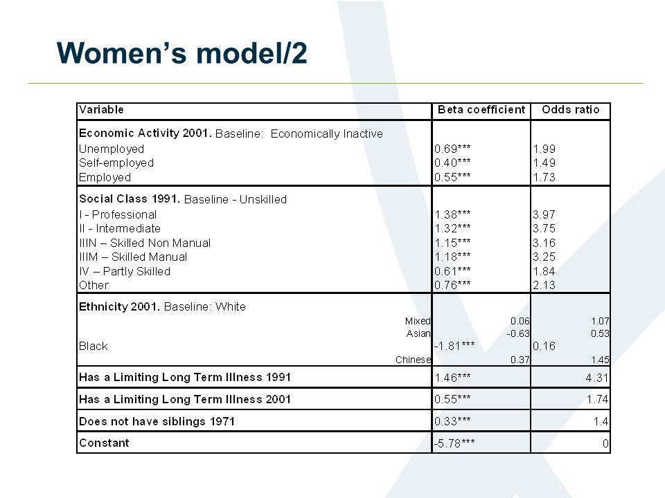 Women's model/2