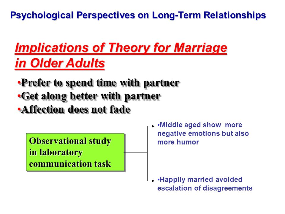 Psychological Perspectives on Long-Term Relationships Implications of Theory for Marriage in Older Adults Prefer to spend time with partnerPrefer to spend time with partner Get along better with partnerGet along better with partner Affection does not fadeAffection does not fade Prefer to spend time with partnerPrefer to spend time with partner Get along better with partnerGet along better with partner Affection does not fadeAffection does not fade Observational study in laboratory communication task Middle aged show more negative emotions but also more humor Happily married avoided escalation of disagreements