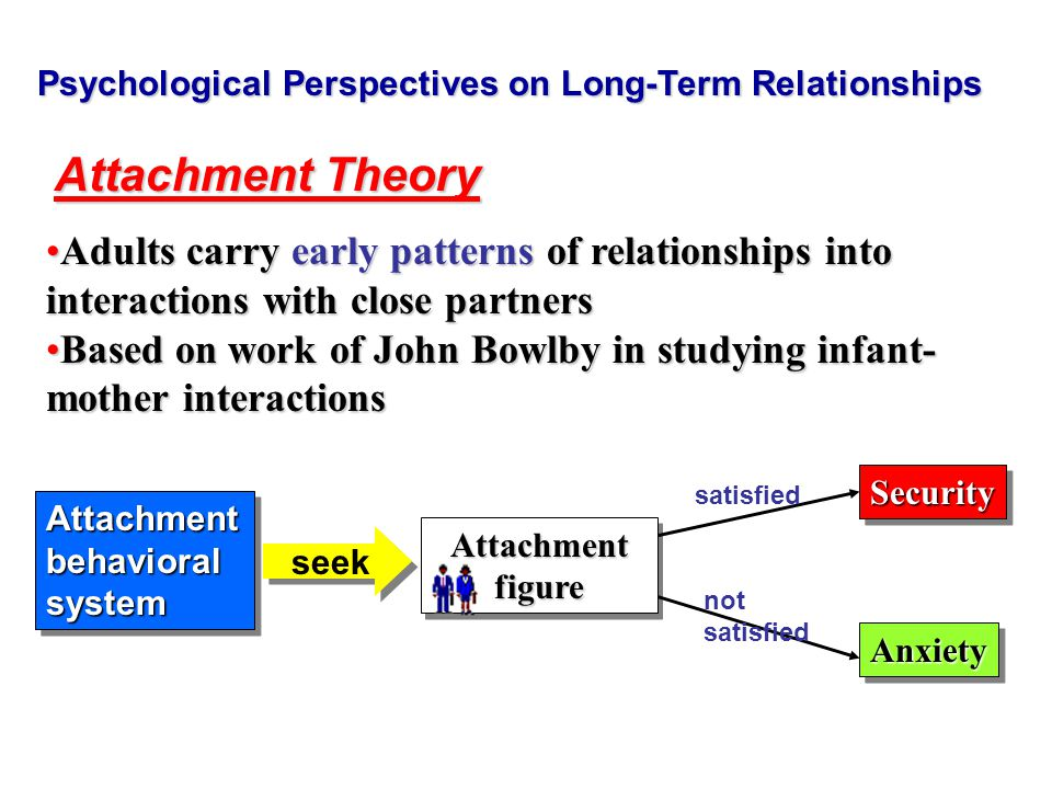 Psychological Perspectives on Long-Term Relationships Attachment Theory Adults carry early patterns of relationships into interactions with close partnersAdults carry early patterns of relationships into interactions with close partners Based on work of John Bowlby in studying infant- mother interactionsBased on work of John Bowlby in studying infant- mother interactions Attachment behavioral system seek Attachment figure SecuritySecurity AnxietyAnxiety satisfied not satisfied