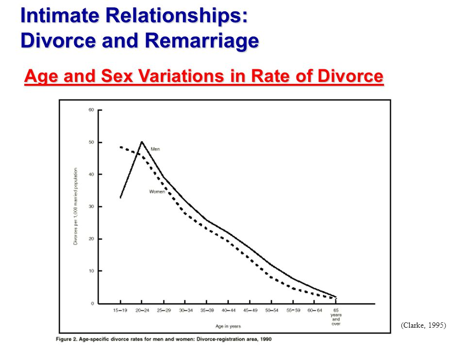 (Clarke, 1995) Age and Sex Variations in Rate of Divorce Intimate Relationships: Divorce and Remarriage