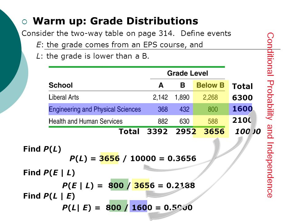  Warm up: Grade Distributions Consider the two-way table on page 314.