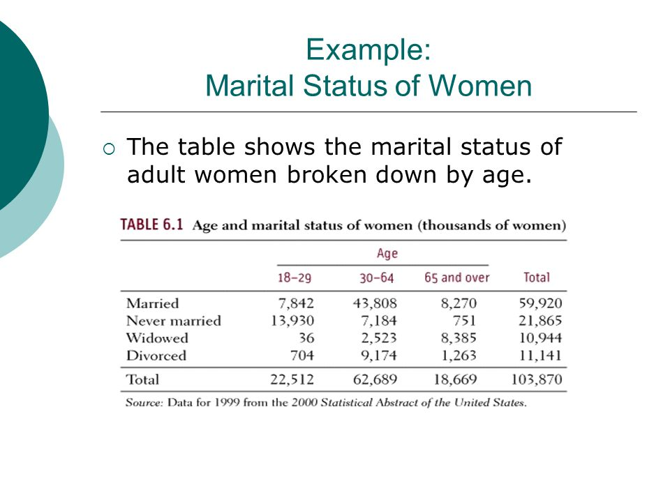 Example: Marital Status of Women  The table shows the marital status of adult women broken down by age.