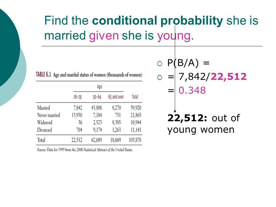 Find the conditional probability she is married given she is young.