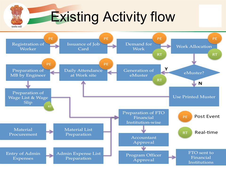 Existing Activity flow