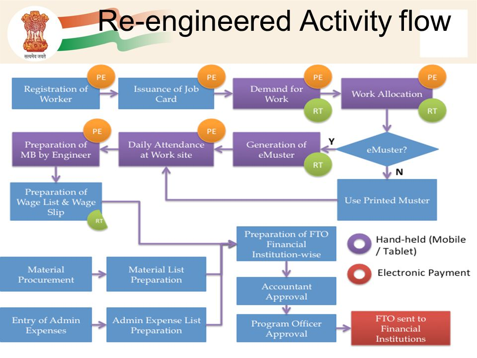 Re-engineered Activity flow
