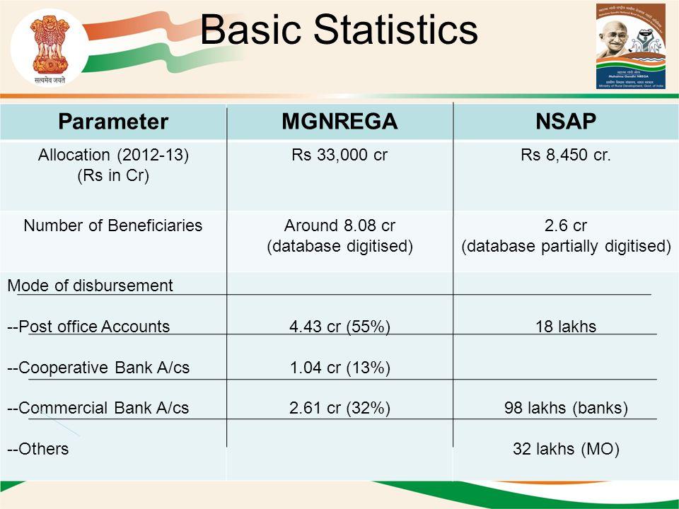 Basic Statistics ParameterMGNREGANSAP Allocation (2012-13) (Rs in Cr) Rs 33,000 crRs 8,450 cr.