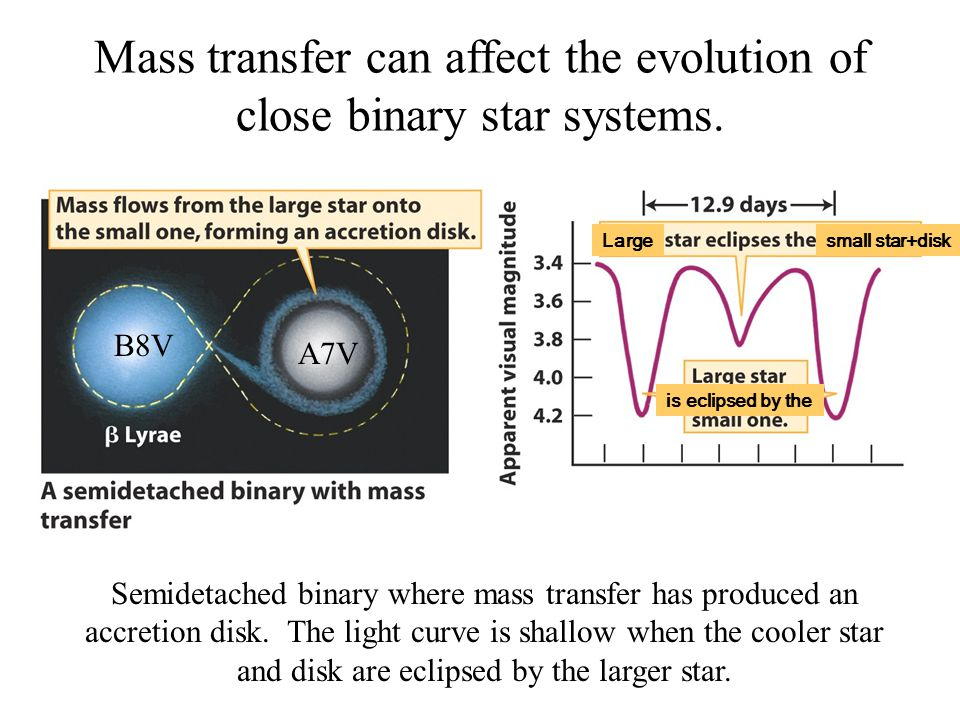 Mass transfer can affect the evolution of close binary star systems.