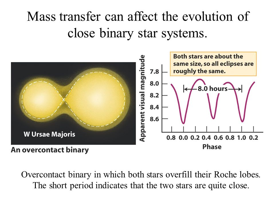 Mass transfer can affect the evolution of close binary star systems. Overcontact binary in which both stars overfill their Roche lobes. The short peri