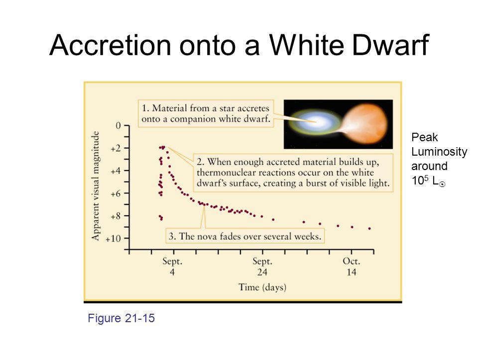 Accretion onto a White Dwarf Figure 21-15  Peak Luminosity around 10 5 L 