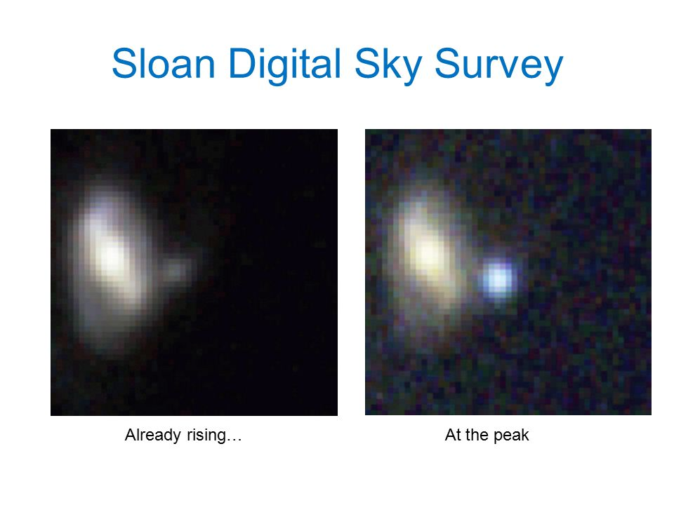 Sloan Digital Sky Survey Already rising…At the peak
