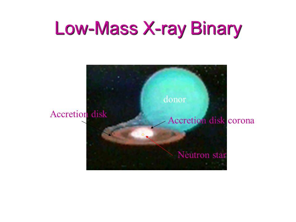 Low-Mass X-ray Binary donor Accretion disk Accretion disk corona Neutron star