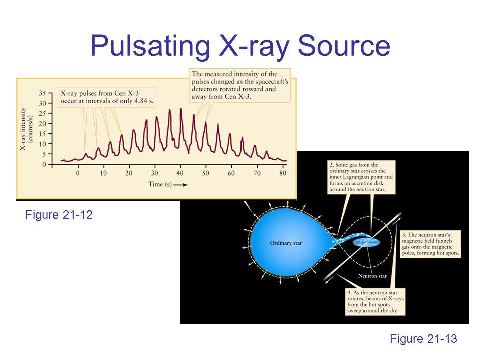 Pulsating X-ray Source Figure 21-13 Figure 21-12