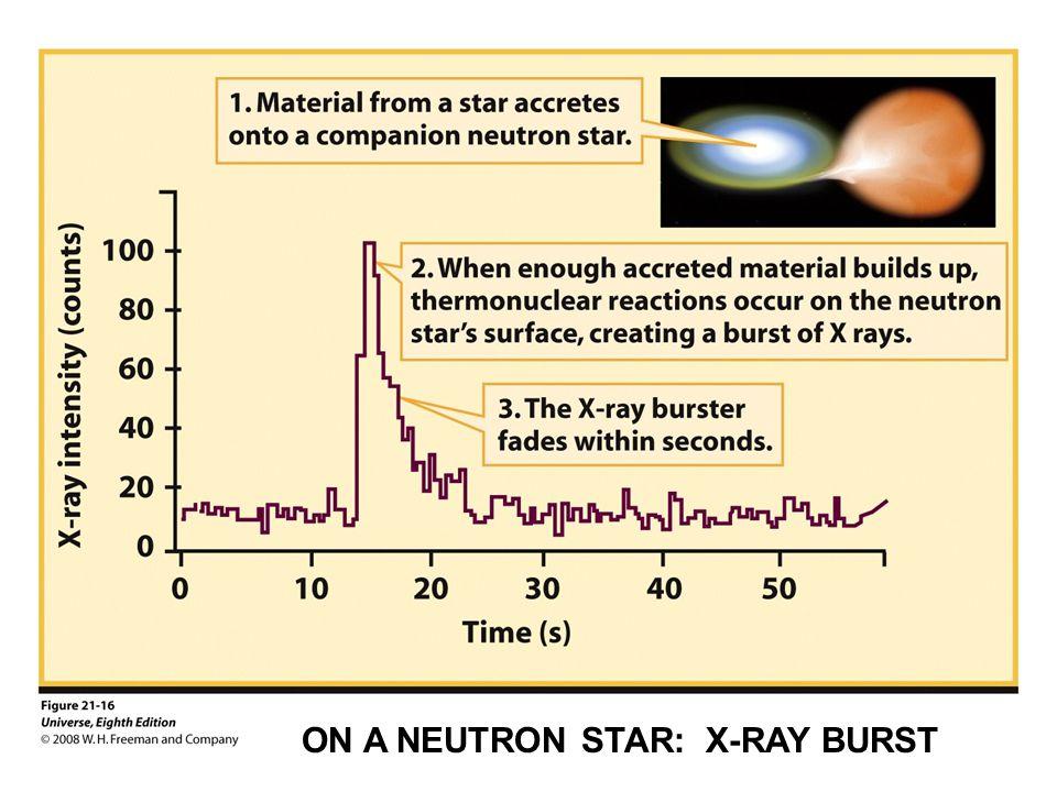 ON A NEUTRON STAR: X-RAY BURST