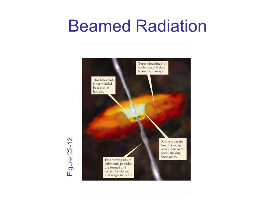 Beamed Radiation Figure 22-12