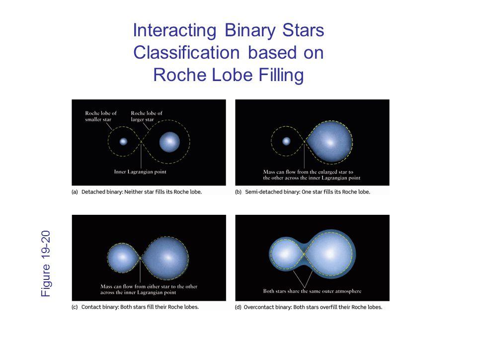 Figure 19-20 Interacting Binary Stars Classification based on Roche Lobe Filling