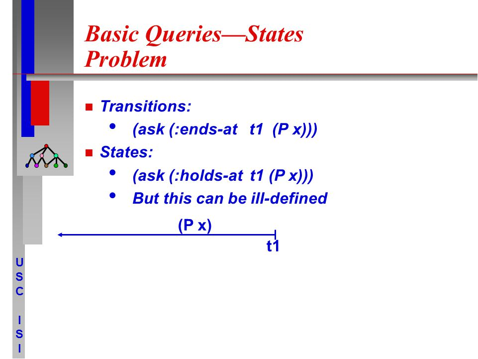 USCISIUSCISI Basic Queries—States Problem Transitions: (ask (:ends-at t1 (P x))) States: (ask (:holds-at t1 (P x))) But this can be ill-defined t1 (P x)