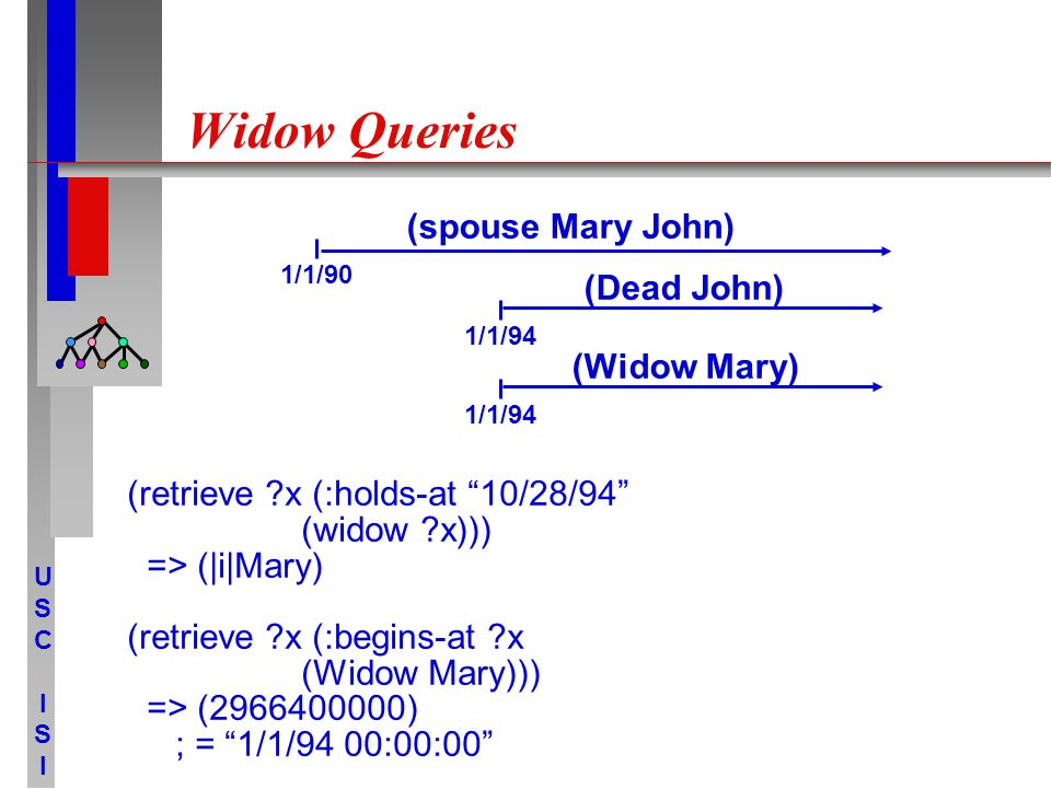 USCISIUSCISI Widow Queries (retrieve x (:holds-at 10/28/94 (widow x))) => (|i|Mary) (retrieve x (:begins-at x (Widow Mary))) => (2966400000) ; = 1/1/94 00:00:00 (spouse Mary John) 1/1/90 (Dead John) 1/1/94 (Widow Mary) 1/1/94