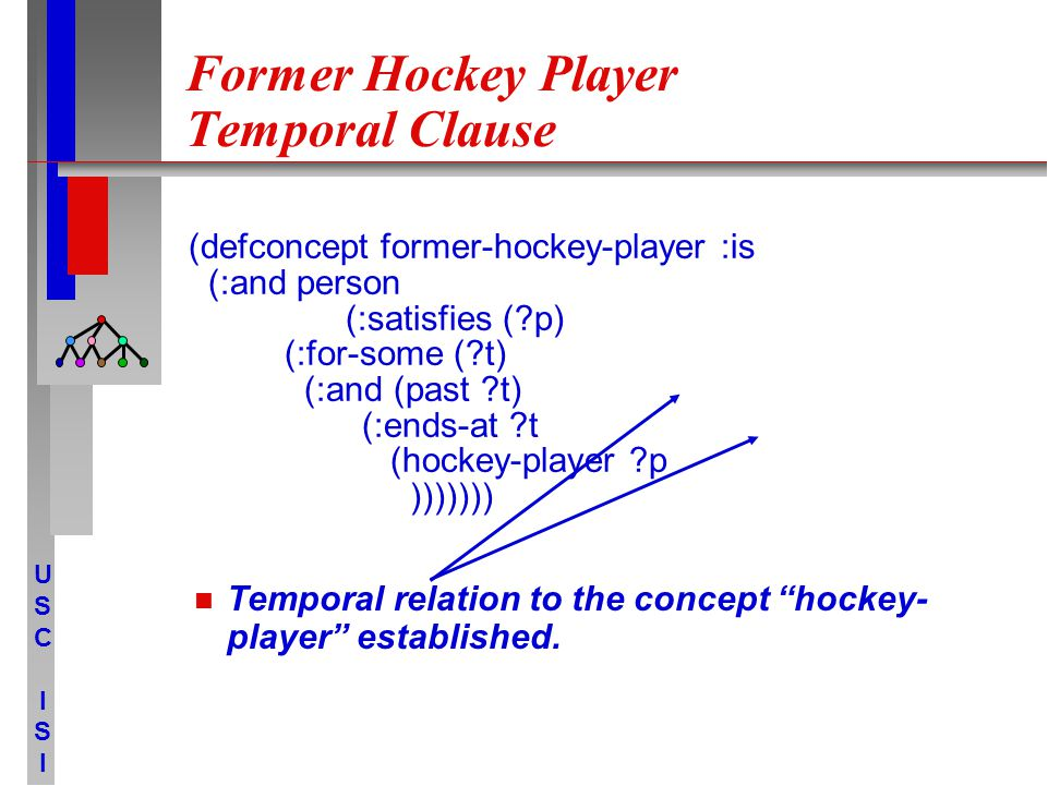 USCISIUSCISI Former Hockey Player Temporal Clause Temporal relation to the concept hockey- player established.