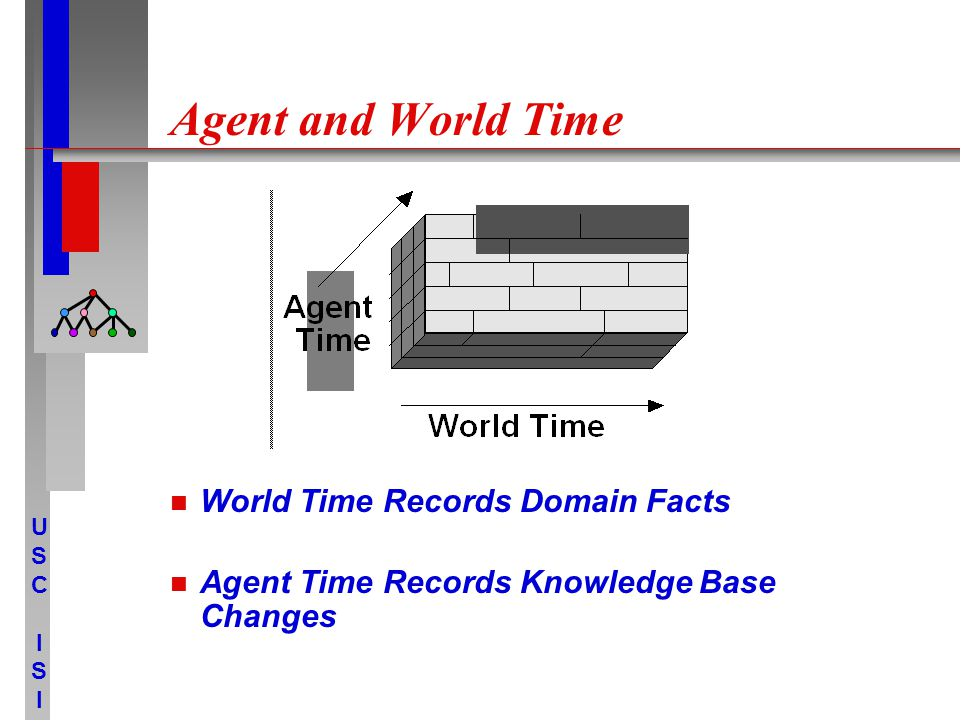 USCISIUSCISI Agent and World Time World Time Records Domain Facts Agent Time Records Knowledge Base Changes