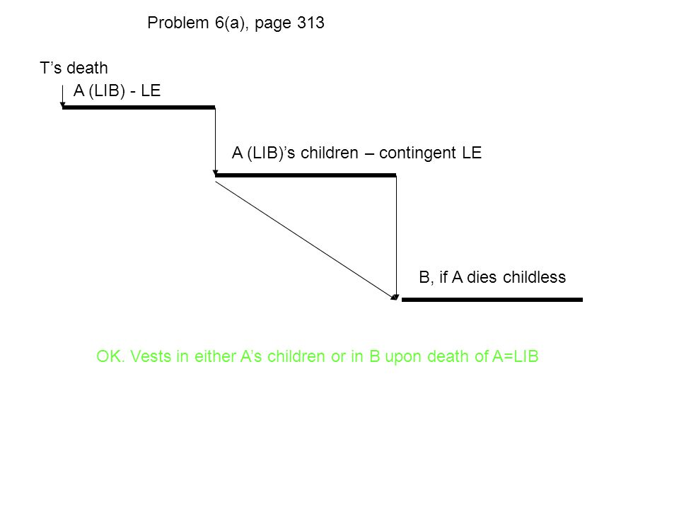 T's death A (LIB) - LE A (LIB)'s children – contingent LE Problem 6(a), page 313 B, if A dies childless OK. Vests in either A's children or in B upon