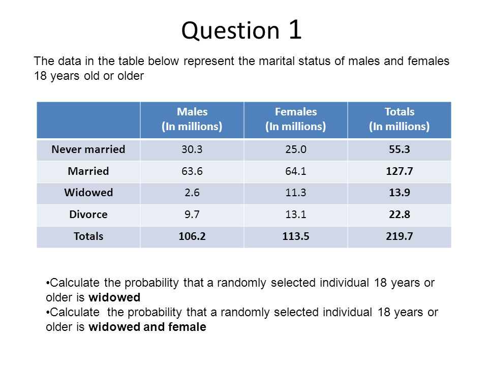 Question 1 Males (In millions) Females (In millions) Totals (In millions) Never married30.325.055.3 Married63.664.1127.7 Widowed2.611.313.9 Divorce9.713.122.8 Totals106.2113.5219.7 Calculate the probability that a randomly selected individual 18 years or older is widowed Calculate the probability that a randomly selected individual 18 years or older is widowed and female The data in the table below represent the marital status of males and females 18 years old or older