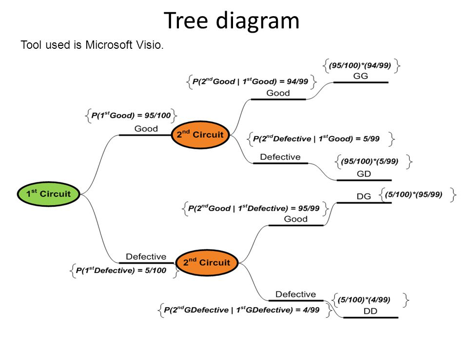 Tree diagram Tool used is Microsoft Visio.