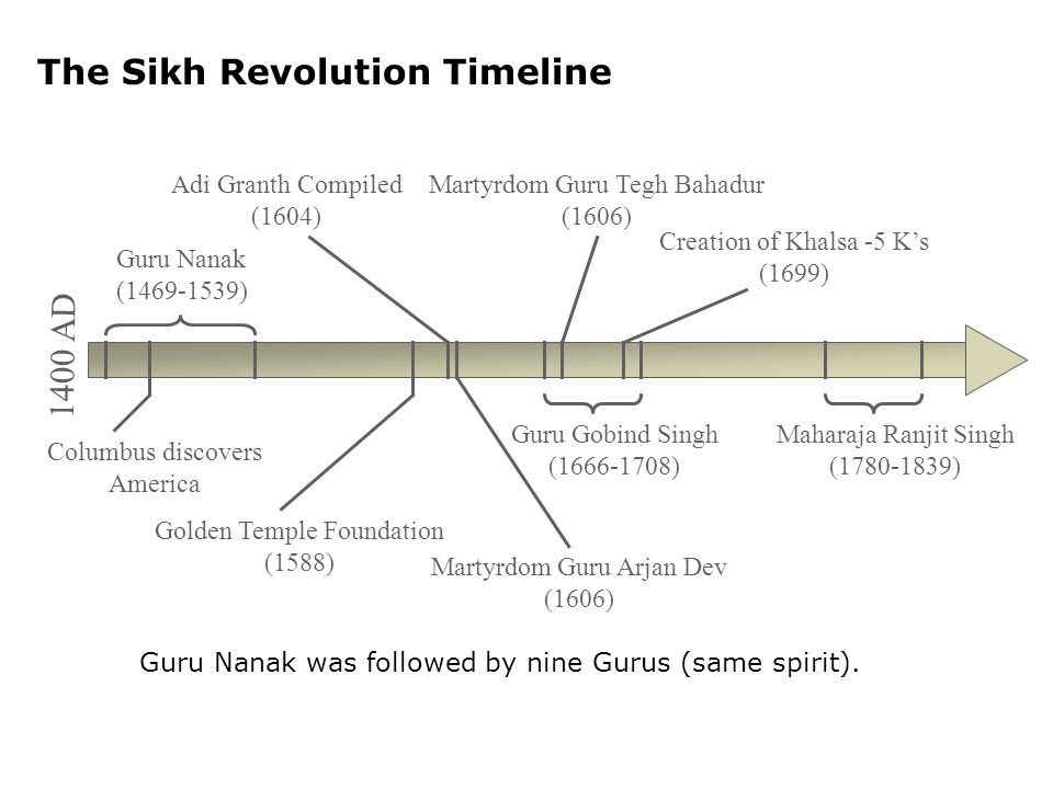 The Sikh Revolution Timeline Columbus discovers America Guru Nanak (1469-1539) Golden Temple Foundation (1588) Adi Granth Compiled (1604) Martyrdom Guru Arjan Dev (1606) Guru Gobind Singh (1666-1708) Martyrdom Guru Tegh Bahadur (1606) Creation of Khalsa -5 K's (1699) Maharaja Ranjit Singh (1780-1839) Guru Nanak was followed by nine Gurus (same spirit).